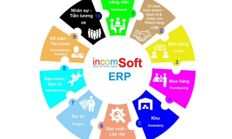 incomSoft tư vấn triển khai phần mềm Quản trị doanh nghiệp, Chăm sóc khách hàng (ERP, DMS, CRM)